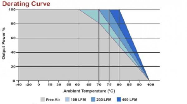 B1523RW | DC/DC | Ein: 36-75 V DC | Aus: 12 V DC | MicroPower Direct