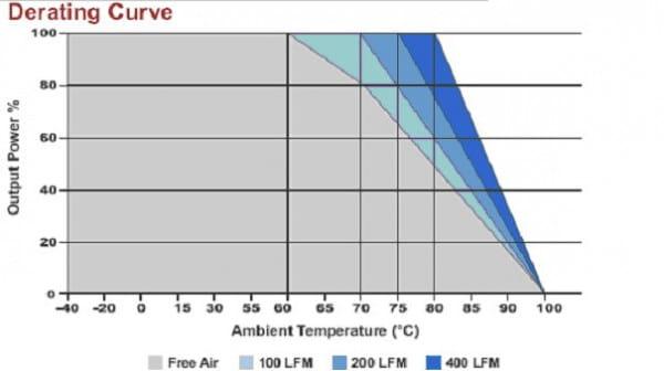 B1502RU | DC/DC | Ein: 9-36 V DC | Aus: 5 V DC | MicroPower Direct